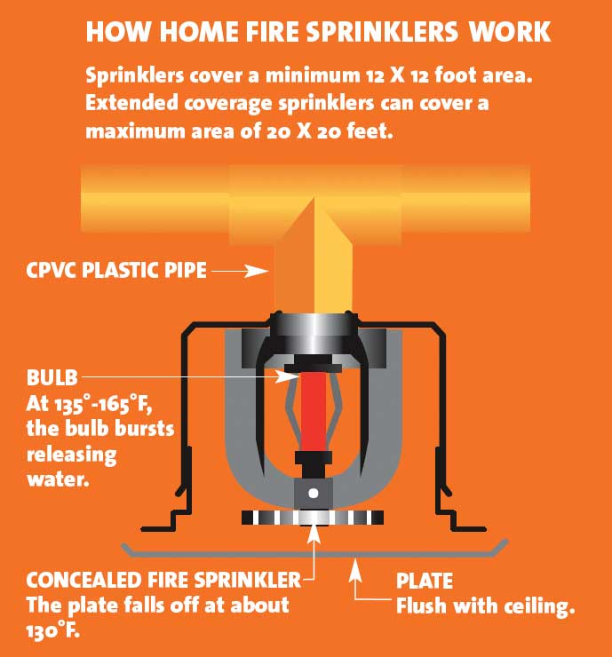 What Are The Different Types of Fire Sprinkler Systems?